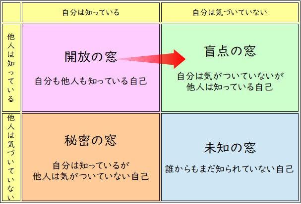 20181009_jyoharinomado 「ジョハリの窓」でネット上のコミュニケーションも円滑に!